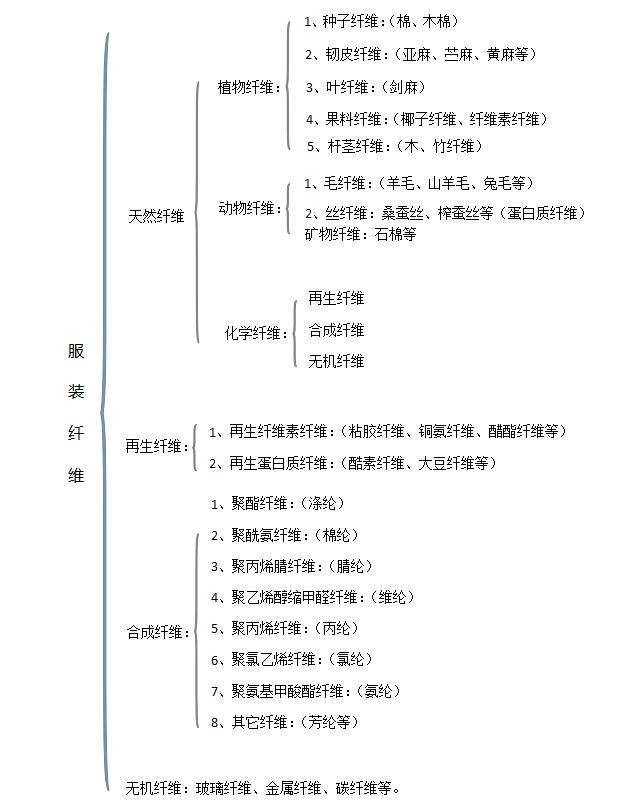 服装印花面料分类