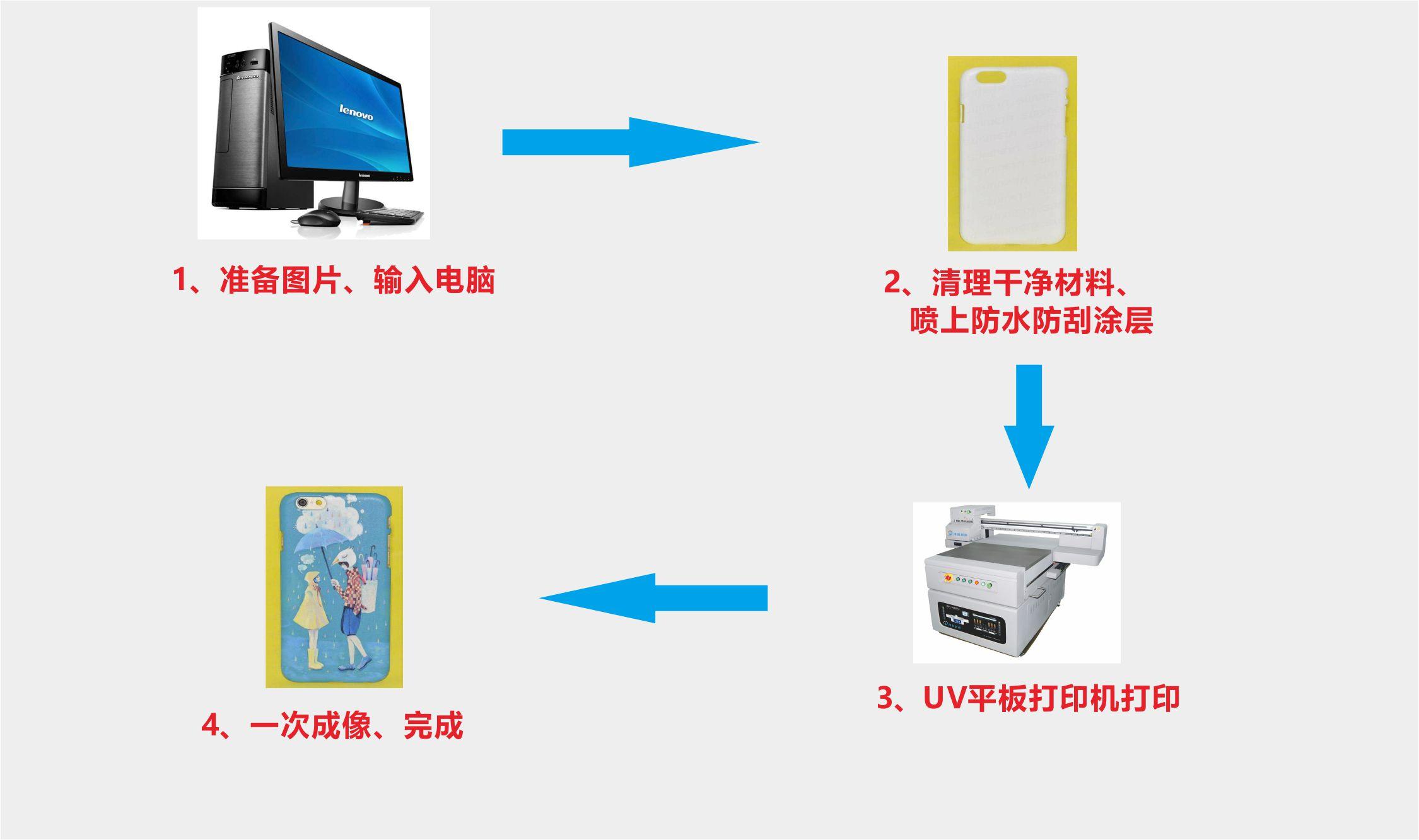 手机壳UV打印流程