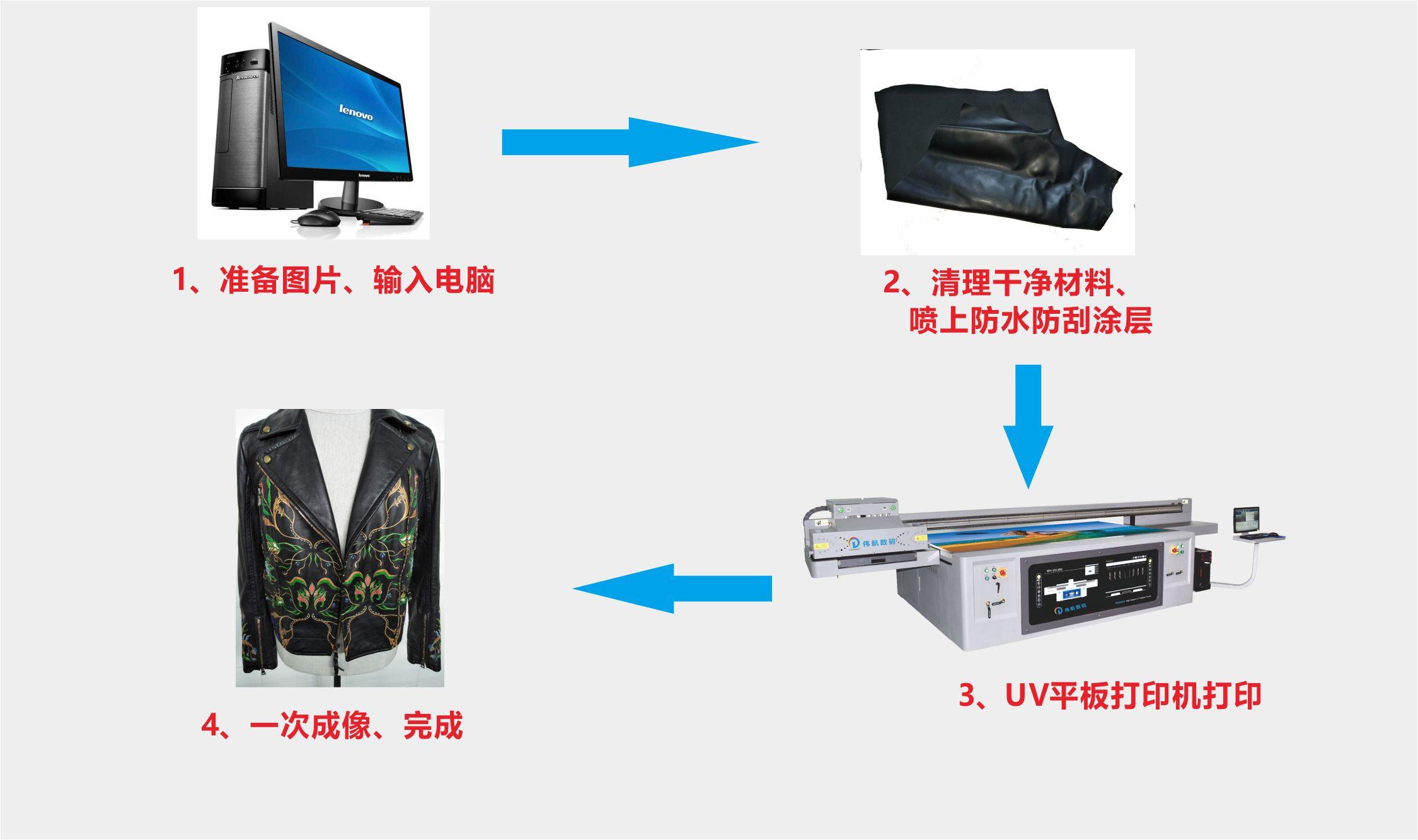 皮革皮衣印花打印机流程