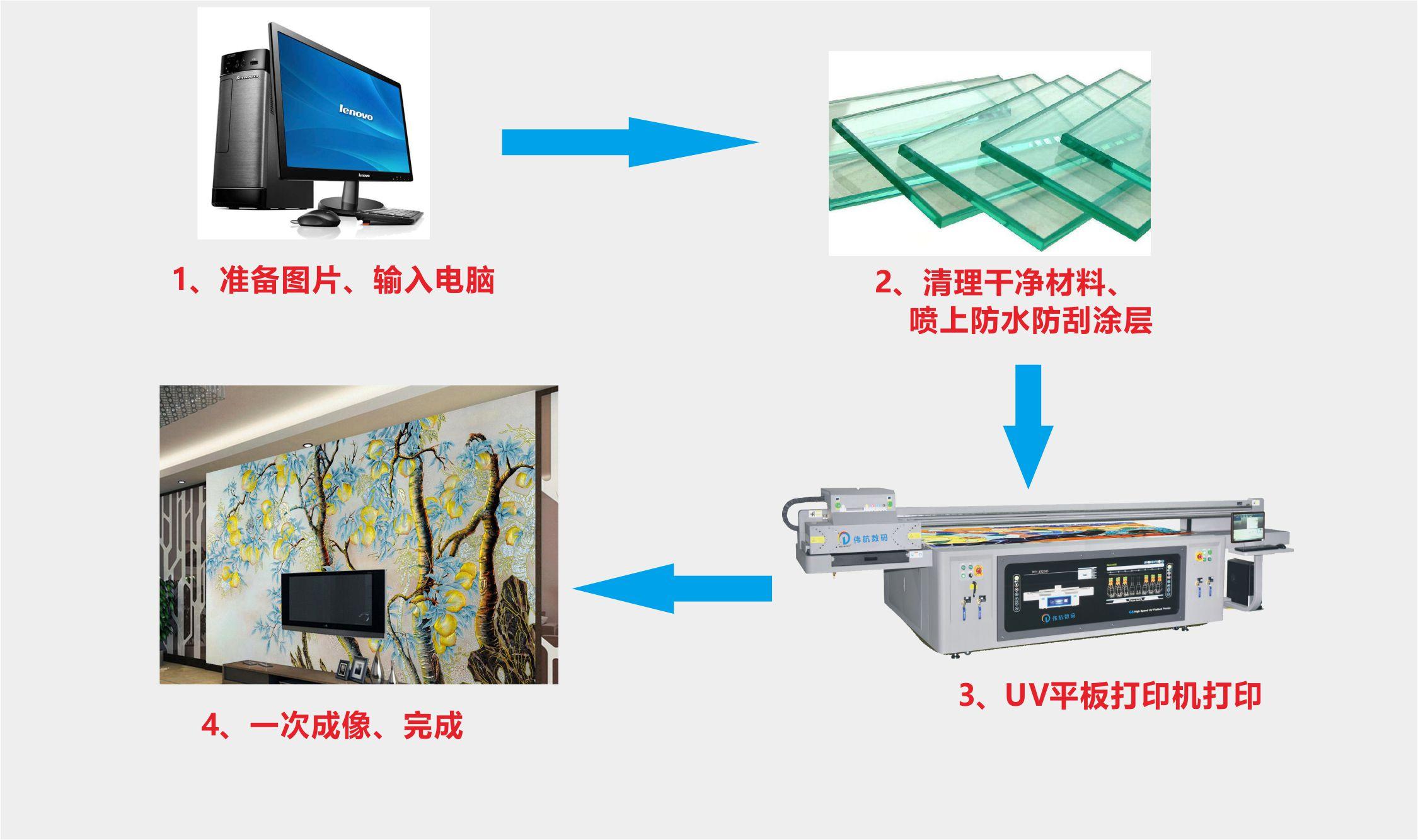 数码平板彩印机打印流程