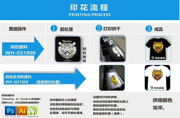 4头高速数码直喷印花机打印流程