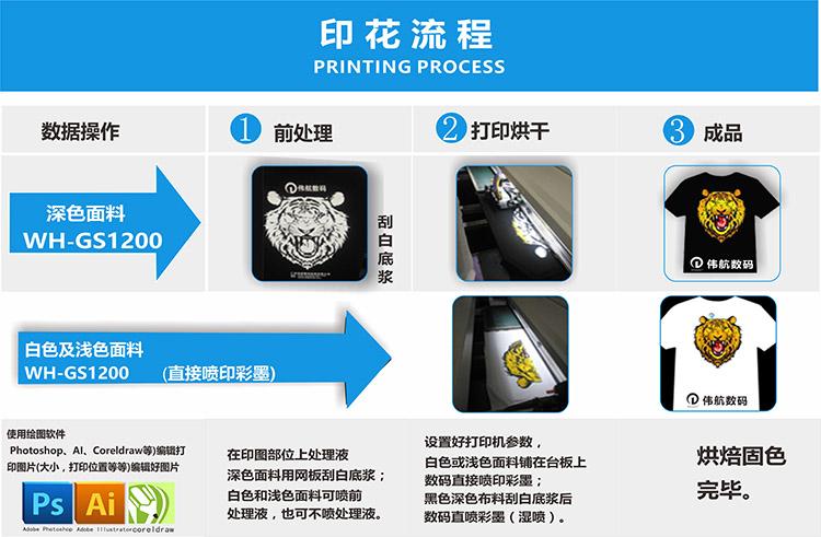 t恤数码直喷印花机打印流程